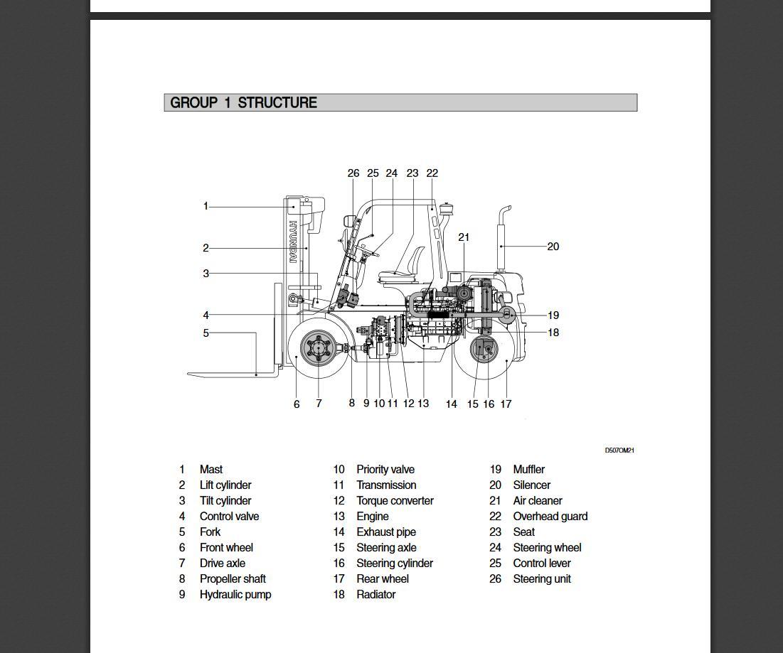Hyundai_Forklift_Trucks_Service_Manual_Updated_012020_Offline_DVD5